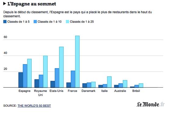 World's 50 Best Restaurants