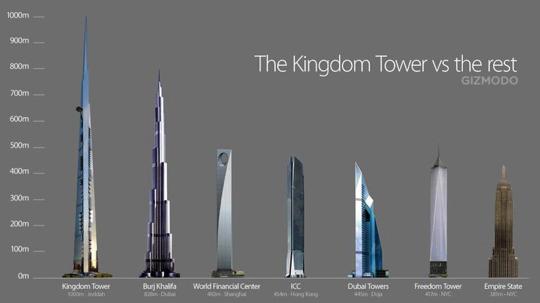 1 kilom tre c est ce que mesurera le futur immeuble le plus haut du monde chefs pourcel blog. Black Bedroom Furniture Sets. Home Design Ideas