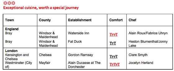 Guide Michelin 2015 UK
