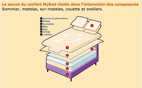 La Saga Du Lit Mybed Sofitel Chefs Pourcel Blog