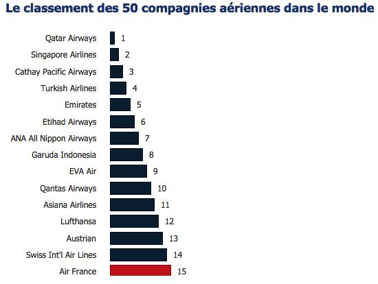 Le top 10 mondial des compagnies ariennes en 2015